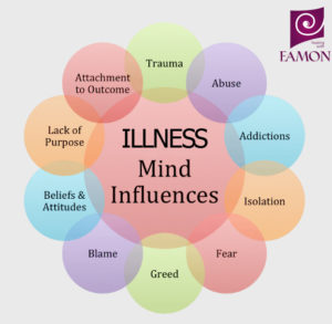 Illness mind Influences